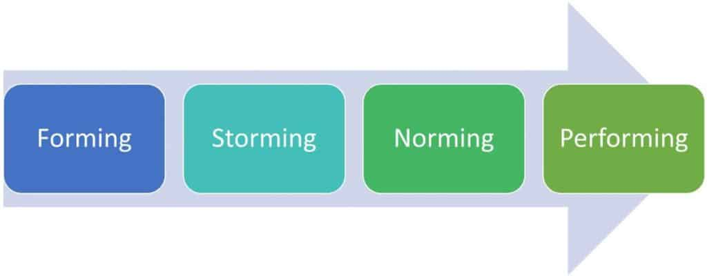 original 4 stages of a team